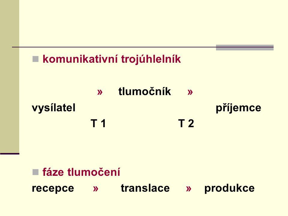 komunikativní trojúhlelník » tlumočník » vysílatel příjemce T 1 T 2 fáze tlumočení recepce » translace » produkce
