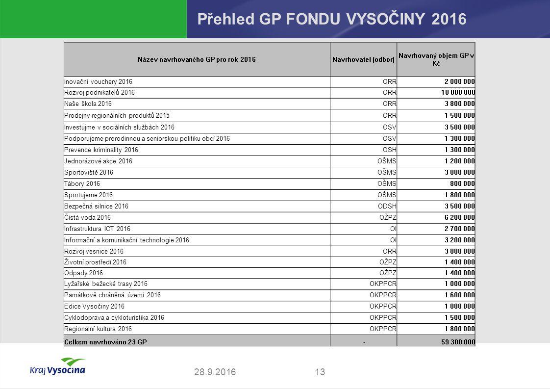 13 Přehled GP FONDU VYSOČINY 2016  Název navrhovaného GP pro rok 2016Navrhovatel (odbor) Navrhovaný objem GP v Kč Inovační vouchery 2016ORR2 000 000