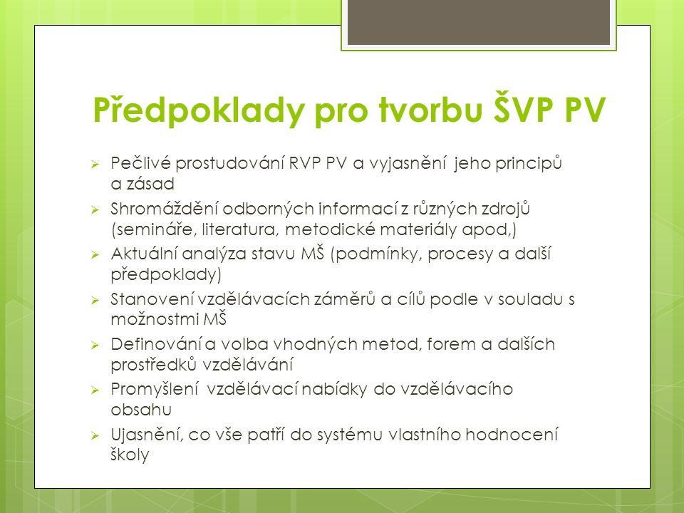 Předpoklady pro tvorbu ŠVP PV  Pečlivé prostudování RVP PV a vyjasnění jeho principů a zásad  Shromáždění odborných informací z různých zdrojů (semináře, literatura, metodické materiály apod,)  Aktuální analýza stavu MŠ (podmínky, procesy a další předpoklady)  Stanovení vzdělávacích záměrů a cílů podle v souladu s možnostmi MŠ  Definování a volba vhodných metod, forem a dalších prostředků vzdělávání  Promyšlení vzdělávací nabídky do vzdělávacího obsahu  Ujasnění, co vše patří do systému vlastního hodnocení školy