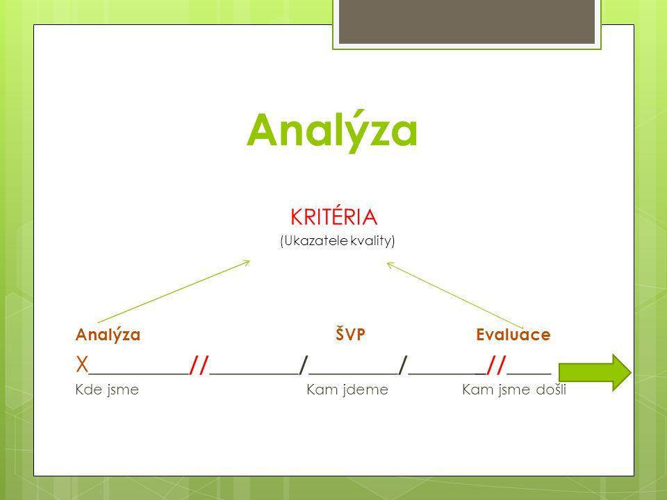 Analýza KRITÉRIA (Ukazatele kvality) Analýza ŠVP Evaluace X _________//________/________/_______//____ Kde jsme Kam jdeme Kam jsme došli