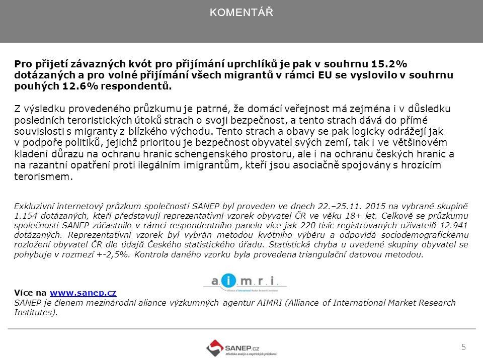 5 KOMENTÁŘ Pro přijetí závazných kvót pro přijímání uprchlíků je pak v souhrnu 15.2% dotázaných a pro volné přijímání všech migrantů v rámci EU se vyslovilo v souhrnu pouhých 12.6% respondentů.