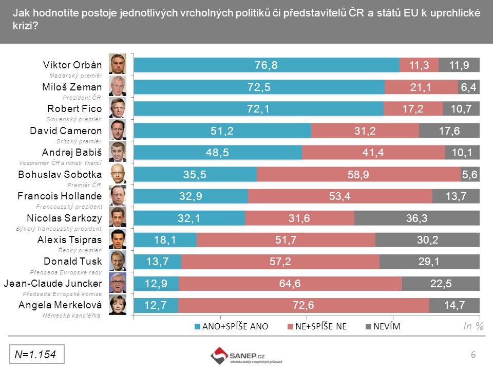 6 Jak hodnotíte postoje jednotlivých vrcholných politiků či představitelů ČR a států EU k uprchlické krizi.