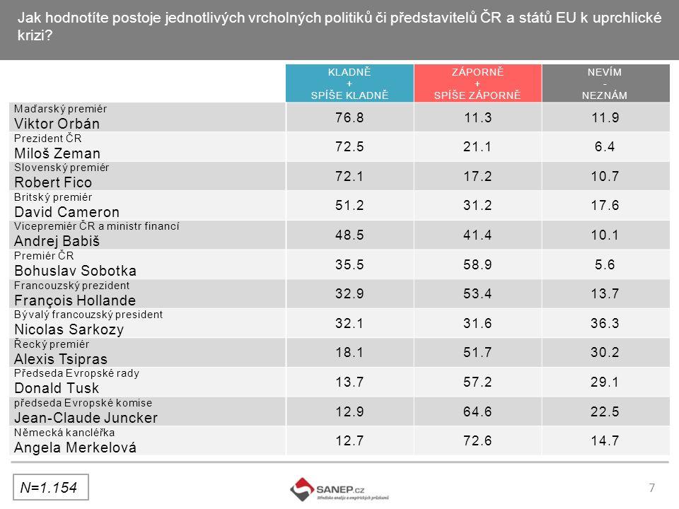 7 Jak hodnotíte postoje jednotlivých vrcholných politiků či představitelů ČR a států EU k uprchlické krizi.