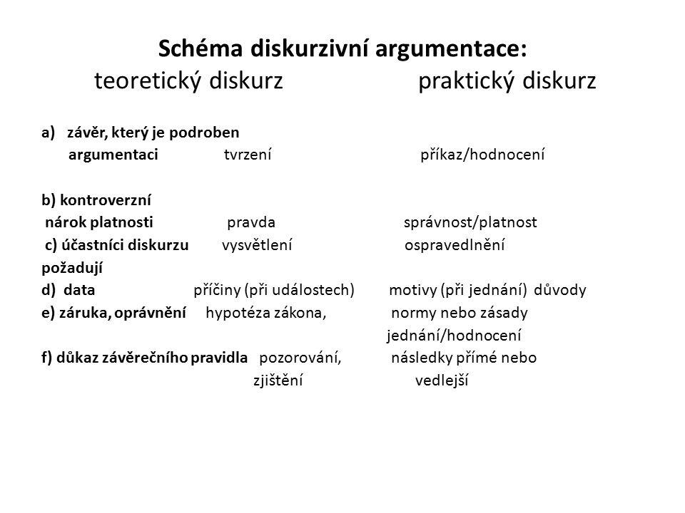 Schéma diskurzivní argumentace: teoretický diskurz praktický diskurz a)závěr, který je podroben argumentaci tvrzení příkaz/hodnocení b) kontroverzní nárok platnosti pravda správnost/platnost c) účastníci diskurzu vysvětlení ospravedlnění požadují d) data příčiny (při událostech) motivy (při jednání) důvody e) záruka, oprávnění hypotéza zákona, normy nebo zásady jednání/hodnocení f) důkaz závěrečního pravidla pozorování, následky přímé nebo zjištění vedlejší