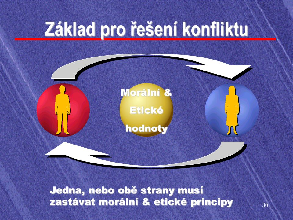 30 Základ pro řešení konfliktu Morální & Etickéhodnoty Jedna, nebo obě strany musí zastávat morální & etické principy