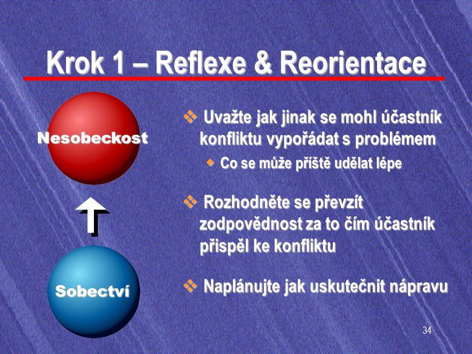34 Krok 1 – Reflexe & Reorientace  Uvažte jak jinak se mohl účastník konfliktu vypořádat s problémem ◆ Co se může příště udělat lépe  Rozhodněte se převzít zodpovědnost za to čím účastník přispěl ke konfliktu  Naplánujte jak uskutečnit nápravu Nesobeckost Sobectví