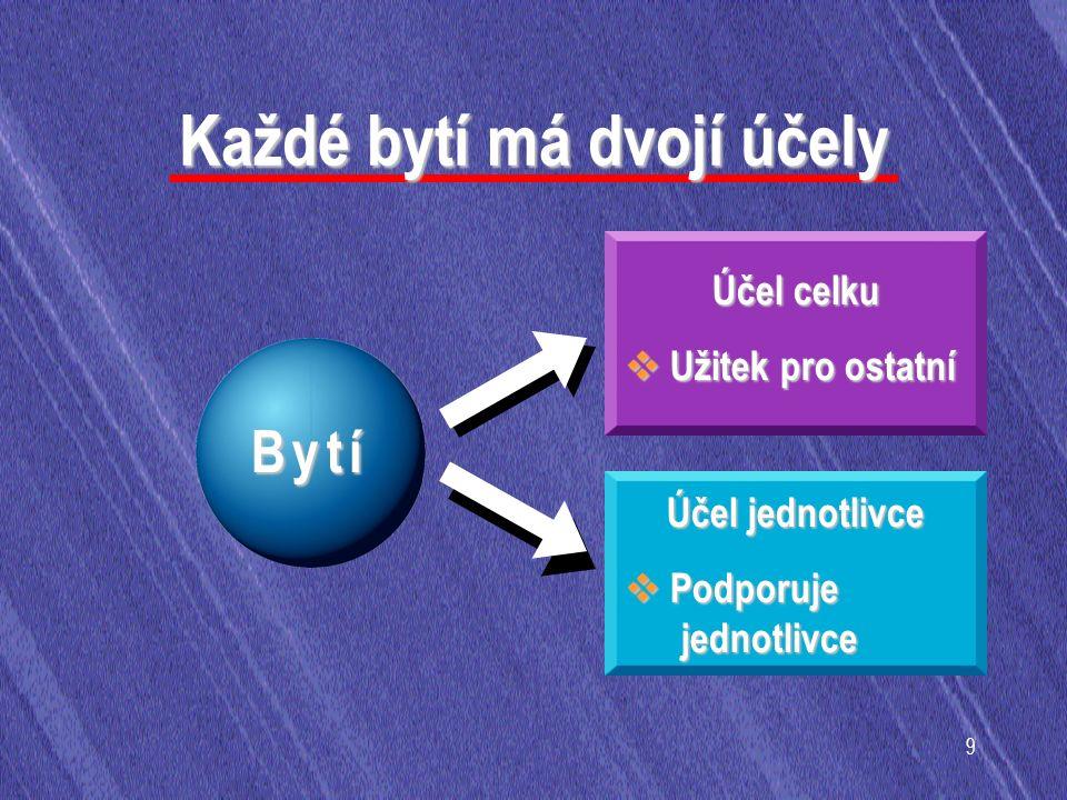 9 Každé bytí má dvojí účely B y t íB y t íB y t íB y t í Účel celku  Užitek pro ostatní Účel jednotlivce  Podporuje jednotlivce