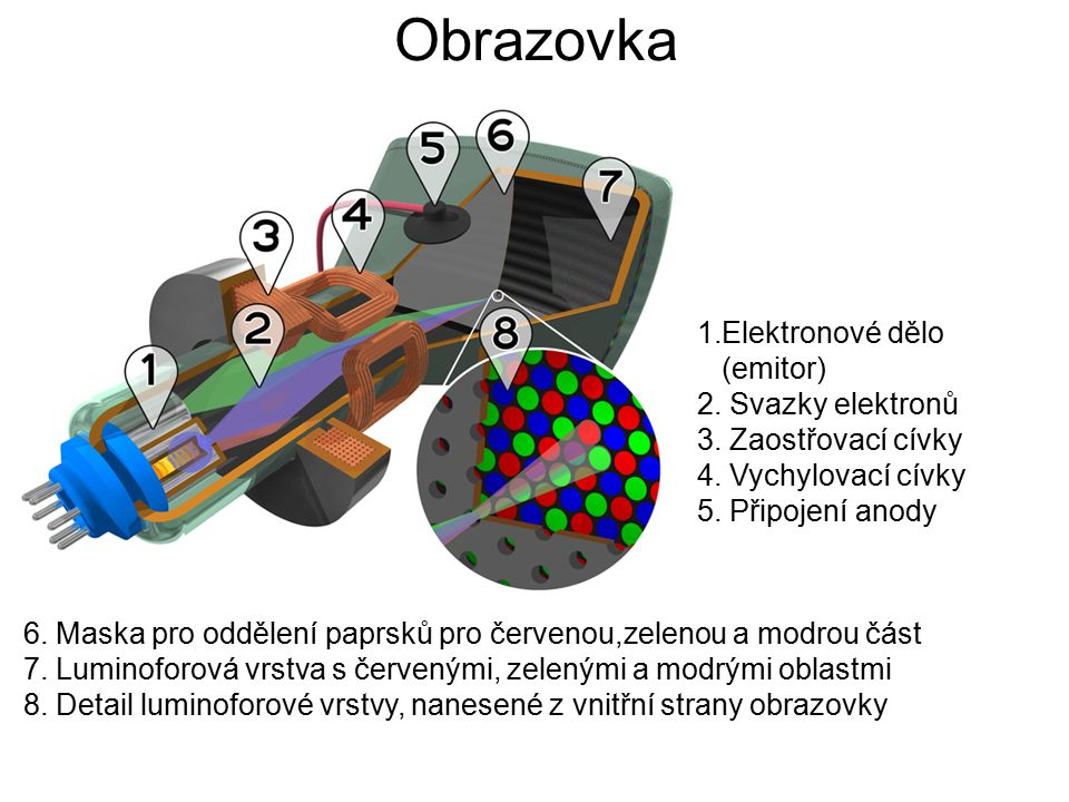 Obrazovka http://commons.wikimedia.org/wiki/File:CRT_color_enhanced.png uselang=cs 1.Elektronové dělo (emitor) 2.