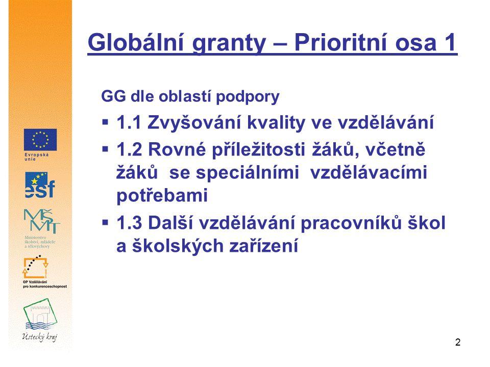 2 Globální granty – Prioritní osa 1 GG dle oblastí podpory  1.1 Zvyšování kvality ve vzdělávání  1.2 Rovné příležitosti žáků, včetně žáků se speciál