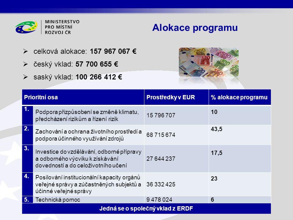 Alokace programu Prioritní osaProstředky v EUR% alokace programu 1. Podpora přizpůsobení se změně klimatu, předcházení rizikům a řízení rizik 15 796 7