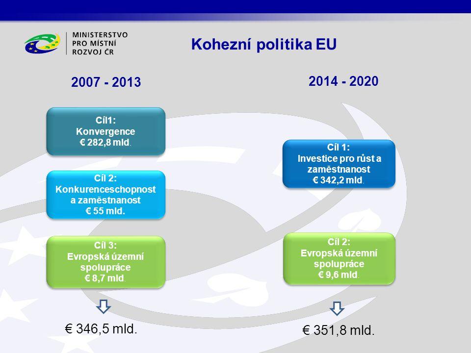 Cíl1: Konvergence € 282,8 mld. Cíl1: Konvergence € 282,8 mld. Cíl 2: Konkurenceschopnost a zaměstnanost € 55 mld. Cíl 2: Konkurenceschopnost a zaměstn
