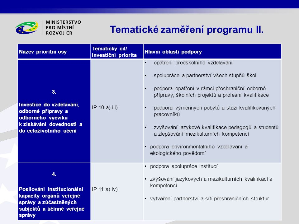 Název prioritní osy Tematický cíl/ Investiční priorita Hlavní oblasti podpory 3. Investice do vzdělávání, odborné přípravy a odborného výcviku k získá