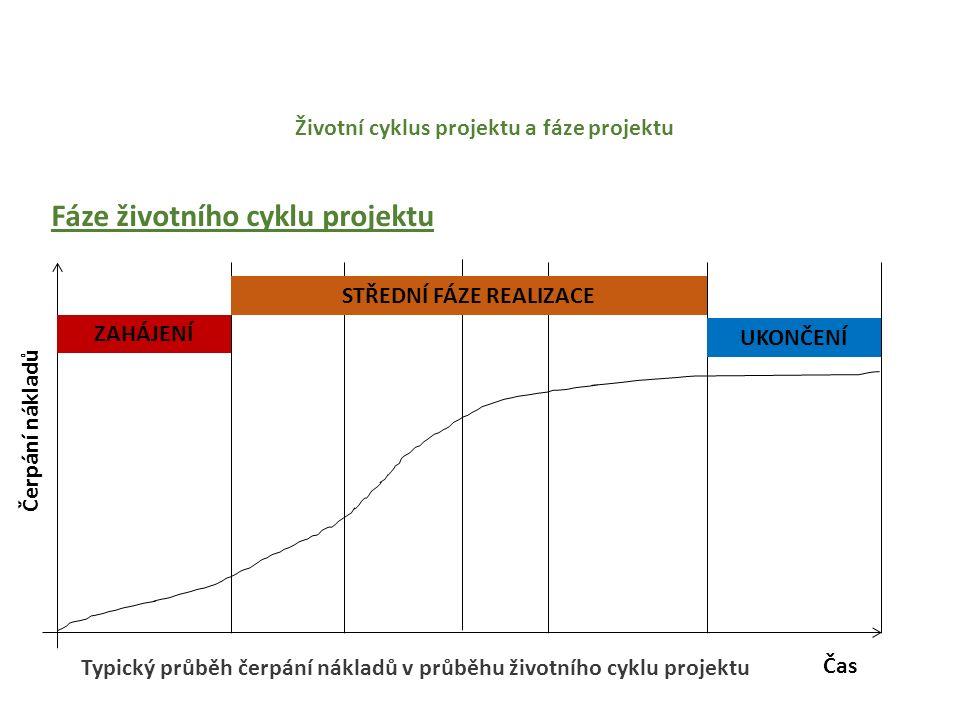 Životní cyklus projektu a fáze projektu Fáze životního cyklu projektu Čas Čerpání nákladů ZAHÁJENÍ UKONČENÍ STŘEDNÍ FÁZE REALIZACE Typický průběh čerpání nákladů v průběhu životního cyklu projektu