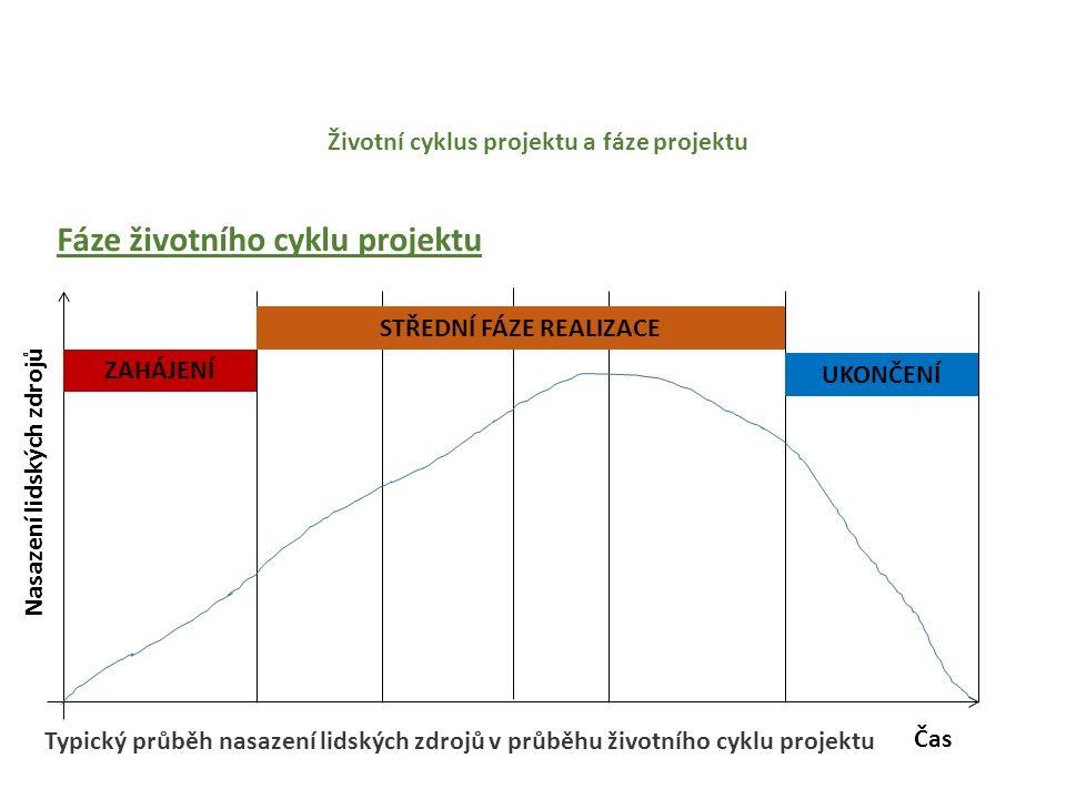 Životní cyklus projektu a fáze projektu Fáze životního cyklu projektu Čas Nasazení lidských zdrojů ZAHÁJENÍ UKONČENÍ STŘEDNÍ FÁZE REALIZACE Typický průběh nasazení lidských zdrojů v průběhu životního cyklu projektu