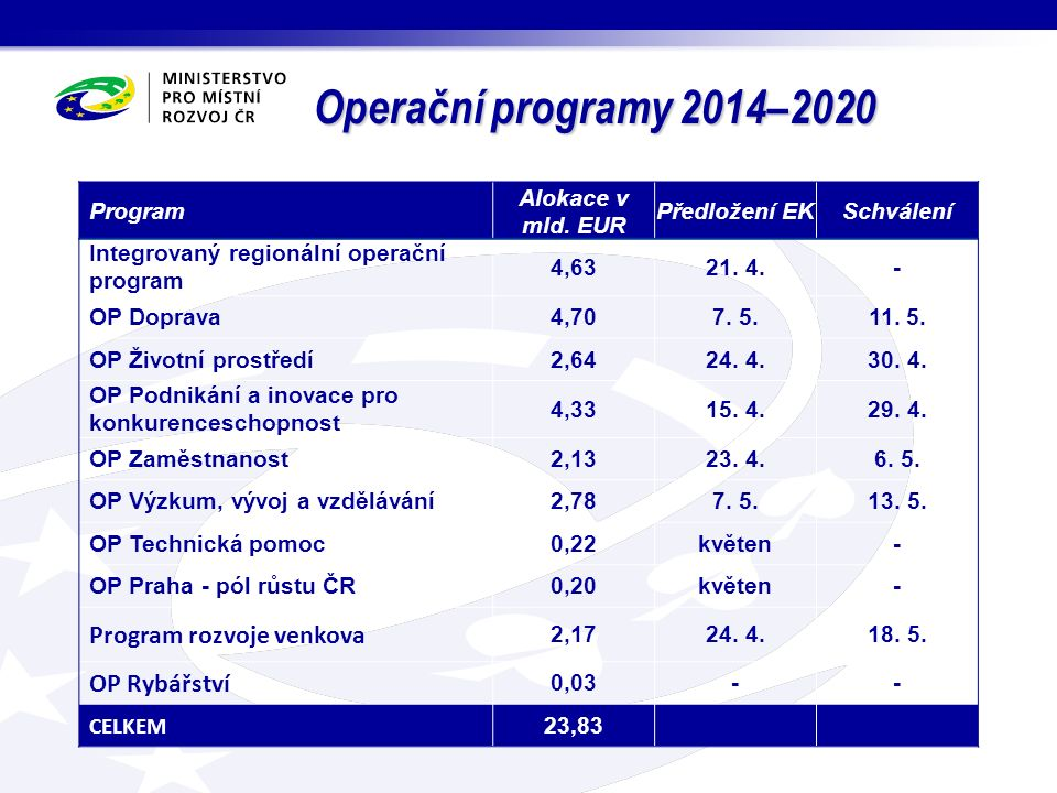 Plánované aktivity v nejbližším období Zpětná vazba na RAP a zpracování údajů z RAP jako součást AP SRR Jednání ŘO (IROP, OP VVV, OP ŽP a OP Z), zástupců RSK a AK ČR Pátek 5.