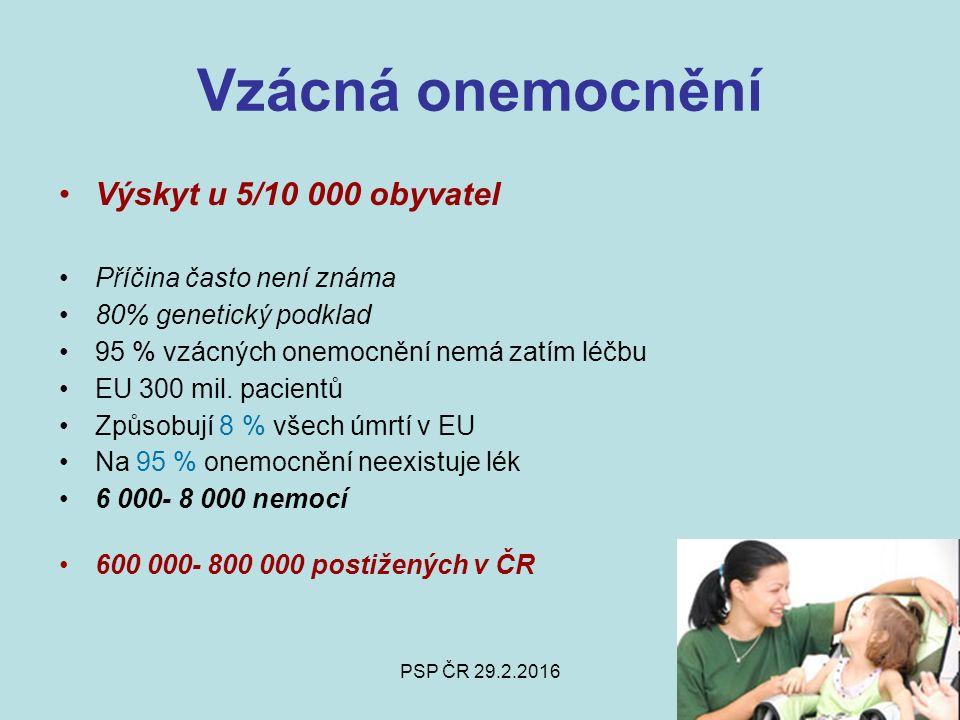PSP ČR 29.2.2016 Vzácná onemocnění Výskyt u 5/10 000 obyvatel Příčina často není známa 80% genetický podklad 95 % vzácných onemocnění nemá zatím léčbu EU 300 mil.