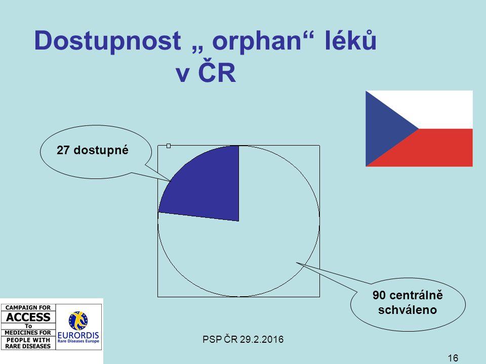 """PSP ČR 29.2.2016 16 Dostupnost """" orphan léků v ČR 90 centrálně schváleno 27 dostupné"""