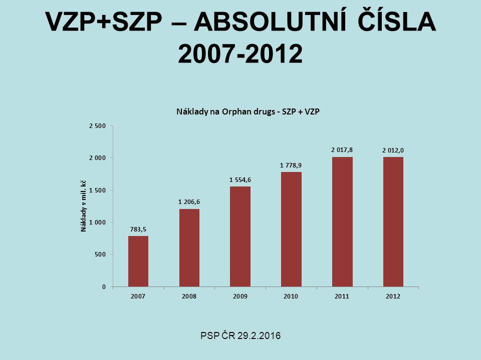 PSP ČR 29.2.2016 VZP+SZP – ABSOLUTNÍ ČÍSLA 2007-2012