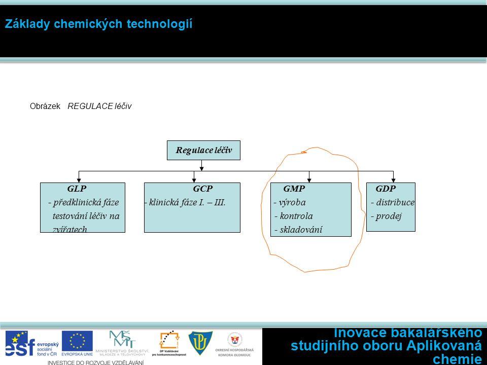 Obrázek REGULACE léčiv Regulace léčiv GLP GCP GMP GDP - předklinická fáze - klinická fáze I.
