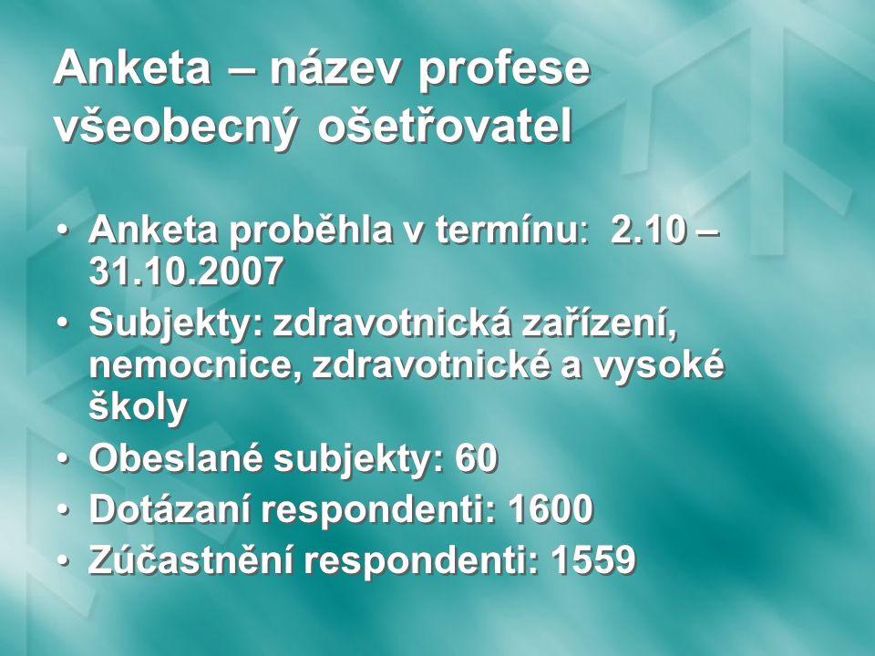 Anketa – název profese všeobecný ošetřovatel Anketa proběhla v termínu: 2.10 – 31.10.2007 Subjekty: zdravotnická zařízení, nemocnice, zdravotnické a vysoké školy Obeslané subjekty: 60 Dotázaní respondenti: 1600 Zúčastnění respondenti: 1559 Anketa proběhla v termínu: 2.10 – 31.10.2007 Subjekty: zdravotnická zařízení, nemocnice, zdravotnické a vysoké školy Obeslané subjekty: 60 Dotázaní respondenti: 1600 Zúčastnění respondenti: 1559