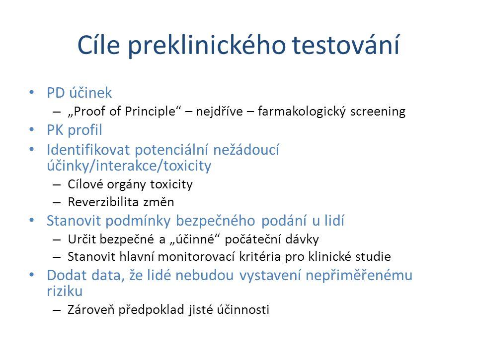 """Cíle preklinického testování PD účinek – """"Proof of Principle – nejdříve – farmakologický screening PK profil Identifikovat potenciální nežádoucí účinky/interakce/toxicity – Cílové orgány toxicity – Reverzibilita změn Stanovit podmínky bezpečného podání u lidí – Určit bezpečné a """"účinné počáteční dávky – Stanovit hlavní monitorovací kritéria pro klinické studie Dodat data, že lidé nebudou vystavení nepřiměřenému riziku – Zároveň předpoklad jisté účinnosti"""