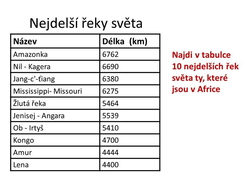 Zápis do sešitu 1.Úmoří Afriky: a) Atlantský oceán – Nil, Kongo, Niger, Oranje b) Indický oceán – Zambezi c) 1/3 území je bezodtoká oblast 2.Největší africké řeky 3.Největší africká jezera – Viktoriino (Ukerewe, Tanganika (nejhlubší), Malawi 4.Přehrady – Asuán, Kariba 5.Pojmy: vádí – vyschlá koryta řek, šoty – slaná jezírka v poušti většinu roku vyschlá