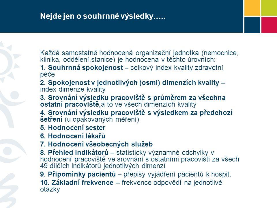 Návratnost dotazníků vztažená na celkový počet hospitalizovaných FN Ostrava 67,5% FN Plzeň 63,0% Masarykův onkologický ústav 41,6 % IK+EM 41,6 % FN Olomouc 15,9 % FN Hradec Králové 13,1 % FN u sv.