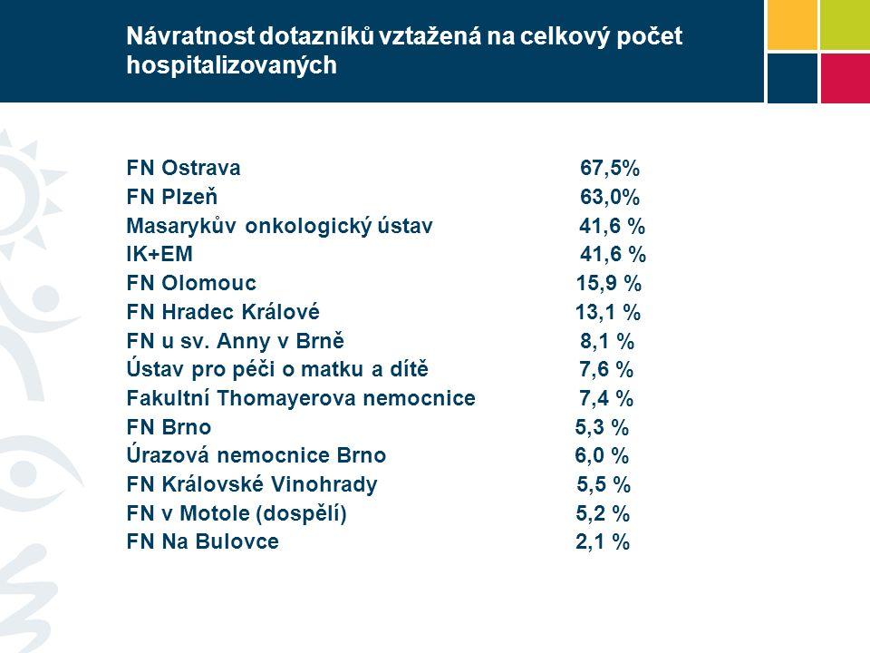 Návratnost dotazníků vztažená na celkový počet hospitalizovaných FN Ostrava 67,5% FN Plzeň 63,0% Masarykův onkologický ústav 41,6 % IK+EM 41,6 % FN Ol