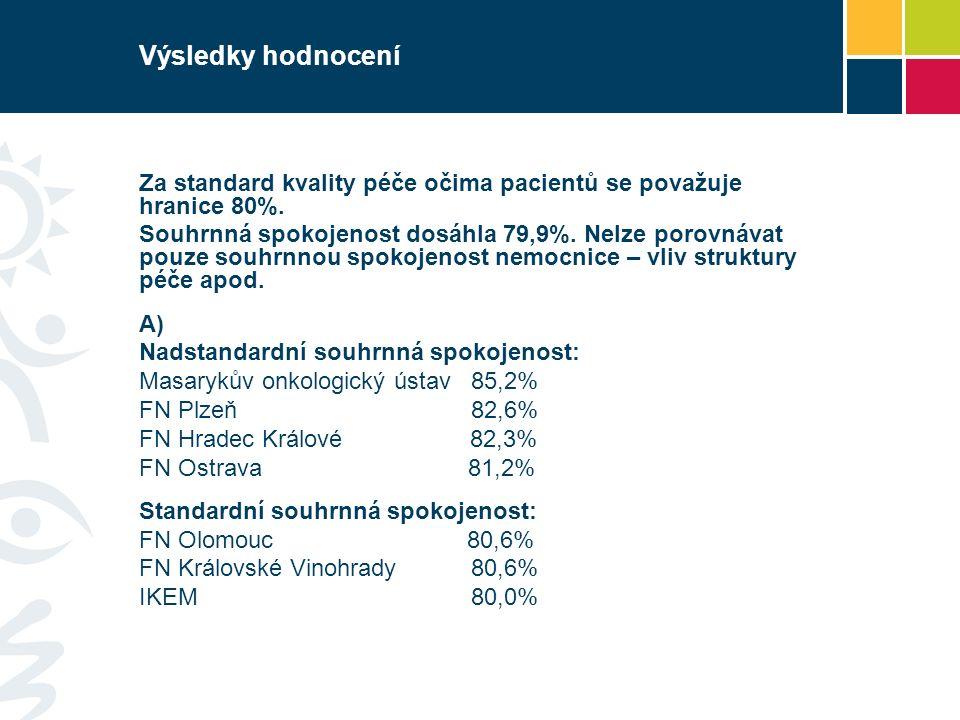 Výsledky hodnocení Souhrnná spokojenost pod hranicí standardu: Úrazová nemocnice v Brně 78,5% FN Brno 77,8% FN Motol 77,7% FN u Svaté Anny 77,7% Fak.