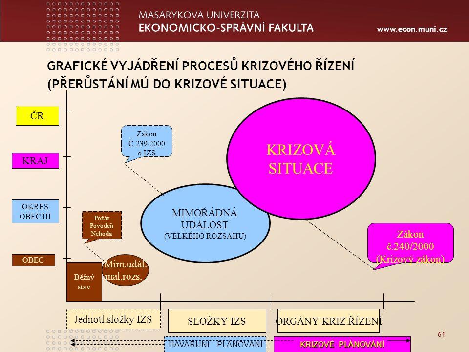 www.econ.muni.cz 61 GRAFICKÉ VYJÁDŘENÍ PROCESŮ KRIZOVÉHO ŘÍZENÍ (PŘERŮSTÁNÍ MÚ DO KRIZOVÉ SITUACE) Mim.udál.