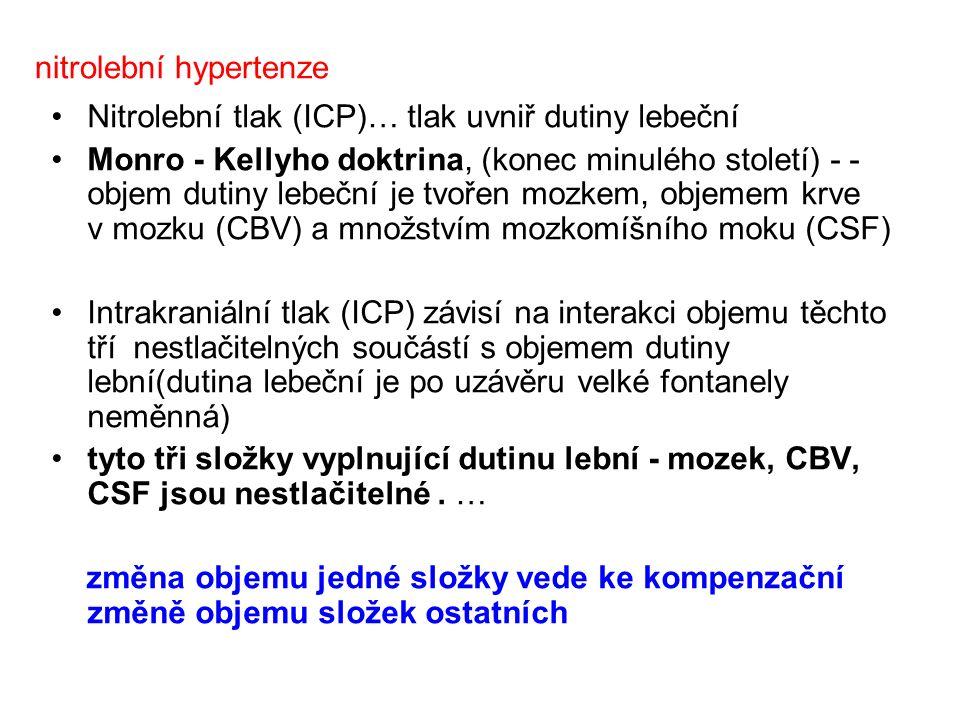 nitrolební hypertenze Nitrolební tlak (ICP)… tlak uvniř dutiny lebeční Monro - Kellyho doktrina, (konec minulého století) - - objem dutiny lebeční je tvořen mozkem, objemem krve v mozku (CBV) a množstvím mozkomíšního moku (CSF) Intrakraniální tlak (ICP) závisí na interakci objemu těchto tří nestlačitelných součástí s objemem dutiny lební(dutina lebeční je po uzávěru velké fontanely neměnná) tyto tři složky vyplnující dutinu lební - mozek, CBV, CSF jsou nestlačitelné.