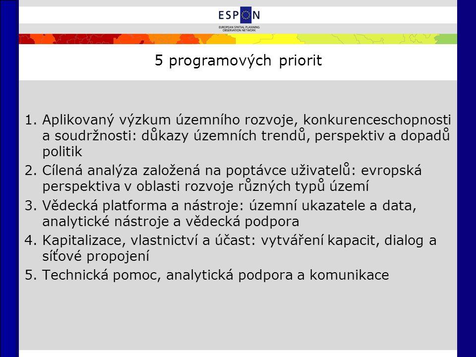 5 programových priorit 1.Aplikovaný výzkum územního rozvoje, konkurenceschopnosti a soudržnosti: důkazy územních trendů, perspektiv a dopadů politik 2.Cílená analýza založená na poptávce uživatelů: evropská perspektiva v oblasti rozvoje různých typů území 3.Vědecká platforma a nástroje: územní ukazatele a data, analytické nástroje a vědecká podpora 4.Kapitalizace, vlastnictví a účast: vytváření kapacit, dialog a síťové propojení 5.Technická pomoc, analytická podpora a komunikace