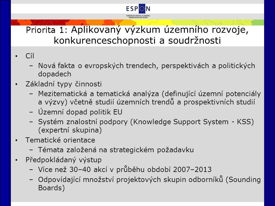 Priorita 1: Aplikovaný výzkum územního rozvoje, konkurenceschopnosti a soudržnosti Cíl –Nová fakta o evropských trendech, perspektivách a politických dopadech Základní typy činnosti –Mezitematická a tematická analýza (definující územní potenciály a výzvy) včetně studií územních trendů a prospektivních studií –Územní dopad politik EU –Systém znalostní podpory (Knowledge Support System - KSS) (expertní skupina) Tematické orientace –Témata založená na strategickém požadavku Předpokládaný výstup –Více než 30–40 akcí v průběhu období 2007–2013 –Odpovídající množství projektových skupin odborníků (Sounding Boards)