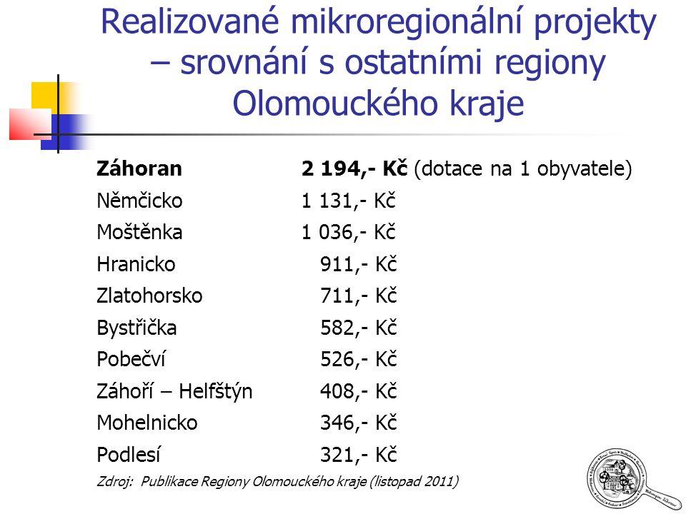 Realizované mikroregionální projekty – srovnání s ostatními regiony Olomouckého kraje Záhoran2 194,- Kč (dotace na 1 obyvatele) Němčicko1 131,- Kč Moštěnka 1 036,- Kč Hranicko 911,- Kč Zlatohorsko 711,- Kč Bystřička 582,- Kč Pobečví 526,- Kč Záhoří – Helfštýn 408,- Kč Mohelnicko 346,- Kč Podlesí 321,- Kč Zdroj: Publikace Regiony Olomouckého kraje (listopad 2011)