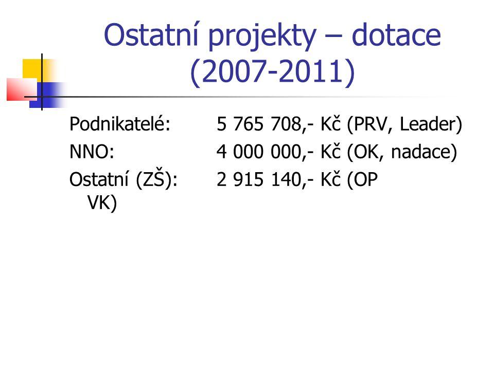 Ostatní projekty – dotace (2007-2011) Podnikatelé:5 765 708,- Kč (PRV, Leader) NNO:4 000 000,- Kč (OK, nadace) Ostatní (ZŠ):2 915 140,- Kč (OP VK)