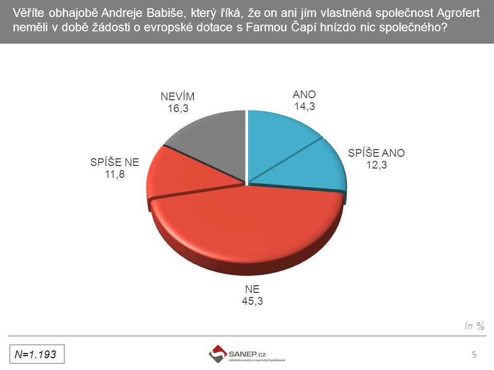 5 Věříte obhajobě Andreje Babiše, který říká, že on ani jím vlastněná společnost Agrofert neměli v době žádosti o evropské dotace s Farmou Čapí hnízdo nic společného.