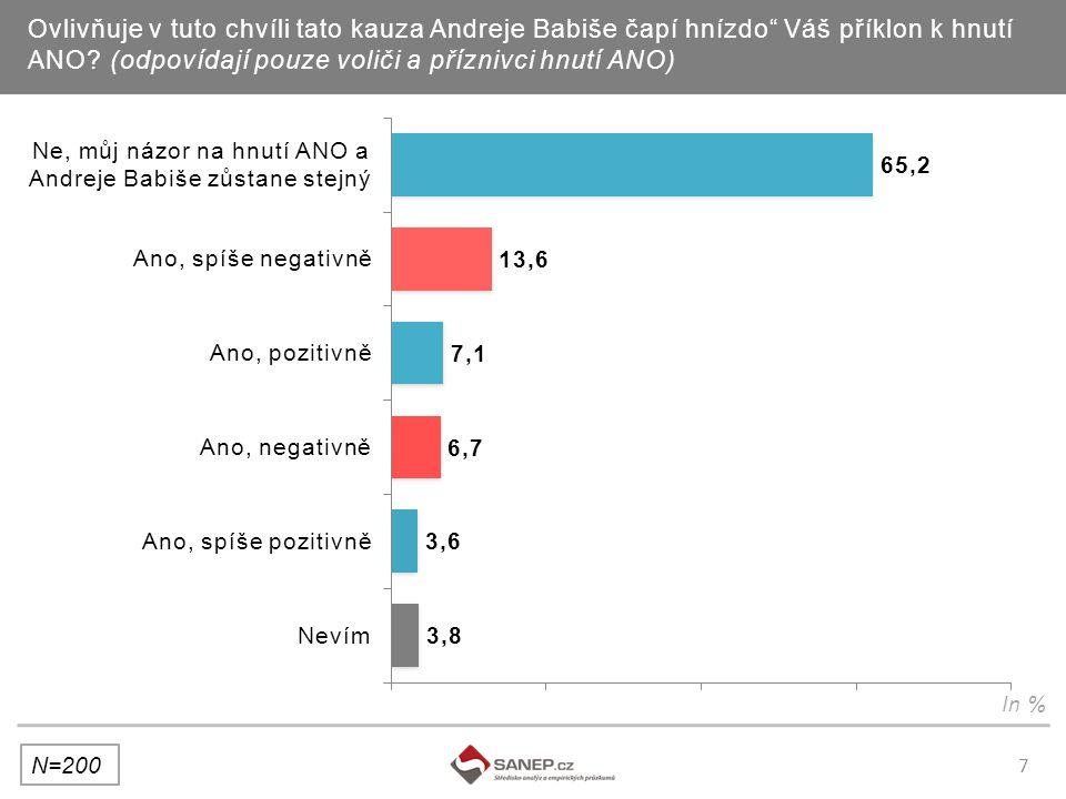 7 Ovlivňuje v tuto chvíli tato kauza Andreje Babiše čapí hnízdo Váš příklon k hnutí ANO.