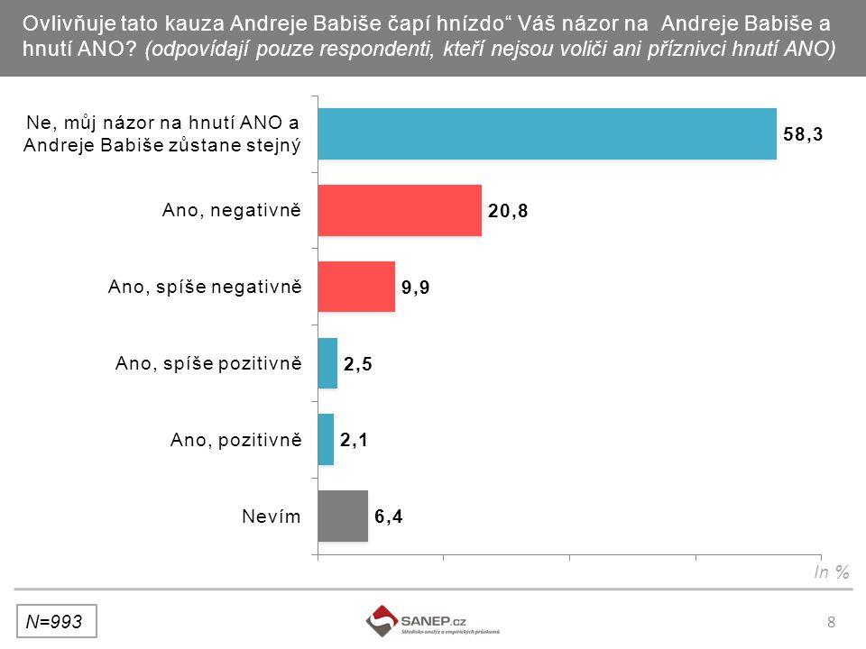 8 Ovlivňuje tato kauza Andreje Babiše čapí hnízdo Váš názor na Andreje Babiše a hnutí ANO.