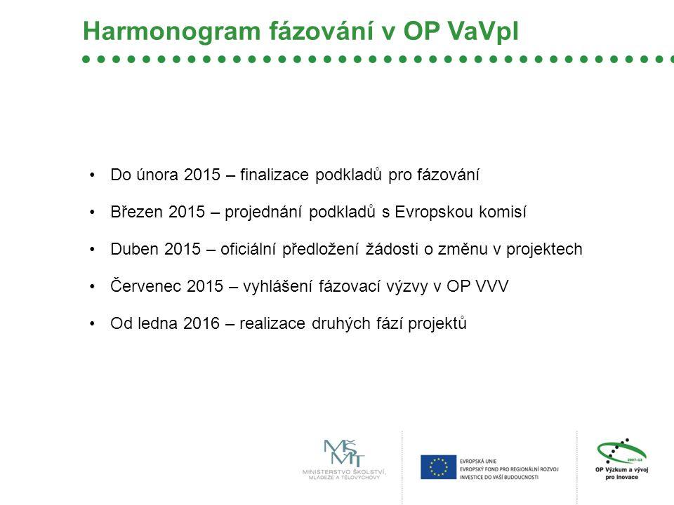 Harmonogram fázování v OP VaVpI Do února 2015 – finalizace podkladů pro fázování Březen 2015 – projednání podkladů s Evropskou komisí Duben 2015 – oficiální předložení žádosti o změnu v projektech Červenec 2015 – vyhlášení fázovací výzvy v OP VVV Od ledna 2016 – realizace druhých fází projektů