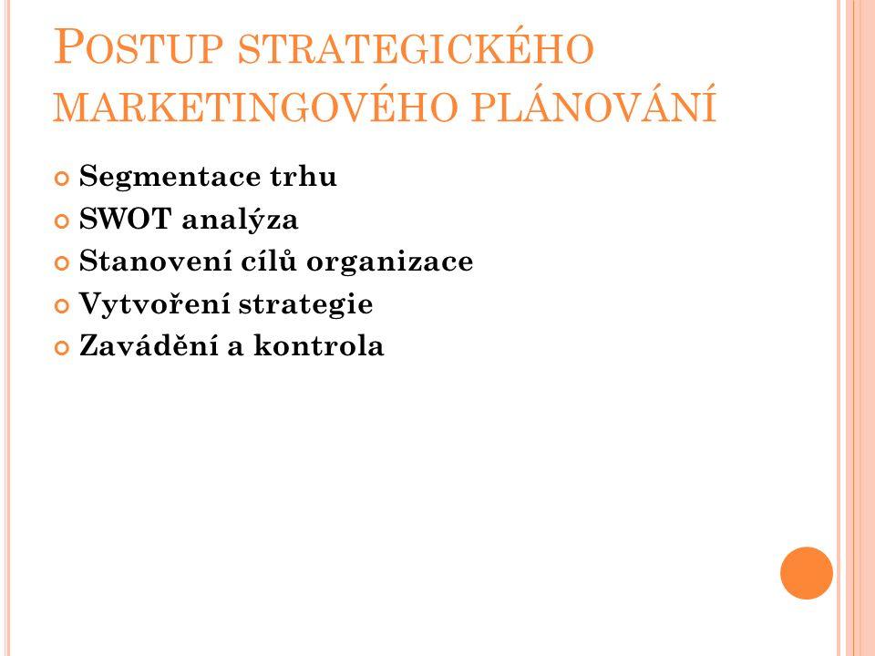 P OSTUP STRATEGICKÉHO MARKETINGOVÉHO PLÁNOVÁNÍ Segmentace trhu SWOT analýza Stanovení cílů organizace Vytvoření strategie Zavádění a kontrola