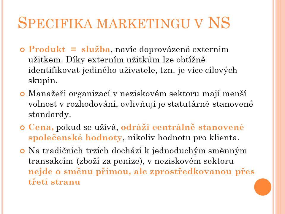 S PECIFIKA MARKETINGU V NS Produkt = služba, navíc doprovázená externím užitkem.