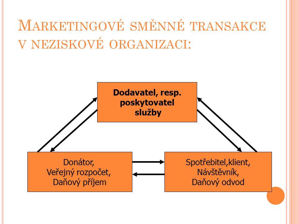 M ARKETINGOVÉ SMĚNNÉ TRANSAKCE V NEZISKOVÉ ORGANIZACI : Dodavatel, resp.