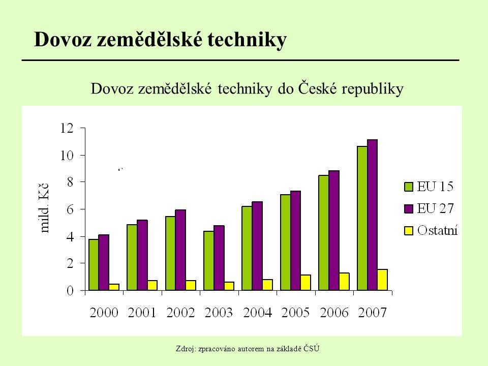Dovoz zemědělské techniky Dovoz zemědělské techniky do České republiky Zdroj: zpracováno autorem na základě ČSÚ