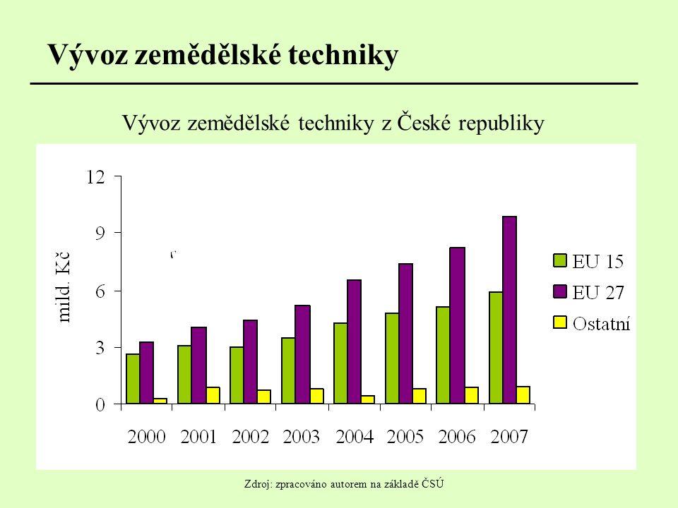 Vývoz zemědělské techniky Vývoz zemědělské techniky z České republiky Zdroj: zpracováno autorem na základě ČSÚ