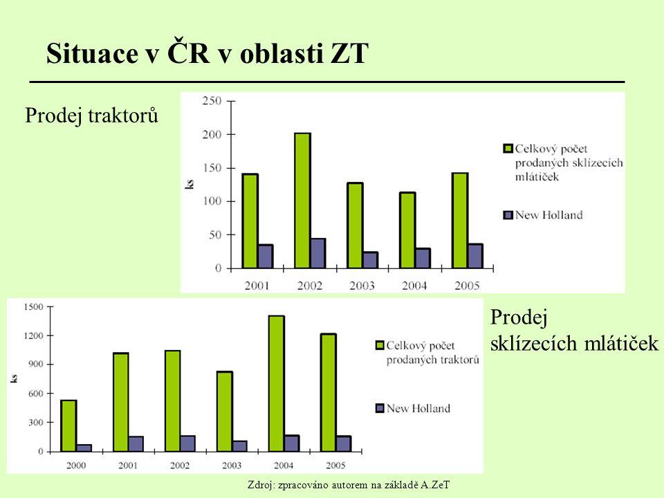 Situace v ČR v oblasti ZT Prodej traktorů Prodej sklízecích mlátiček Zdroj: zpracováno autorem na základě A.ZeT