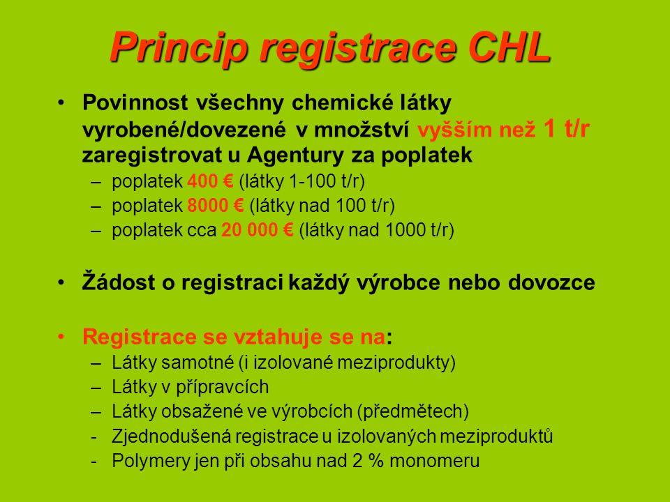 Princip registrace CHL Povinnost všechny chemické látky vyrobené/dovezené v množství vyšším než 1 t/r zaregistrovat u Agentury za poplatek –poplatek 400 € (látky 1-100 t/r) –poplatek 8000 € (látky nad 100 t/r) –poplatek cca 20 000 € (látky nad 1000 t/r) Žádost o registraci každý výrobce nebo dovozce Registrace se vztahuje se na: –Látky samotné (i izolované meziprodukty) –Látky v přípravcích –Látky obsažené ve výrobcích (předmětech) -Zjednodušená registrace u izolovaných meziproduktů -Polymery jen při obsahu nad 2 % monomeru