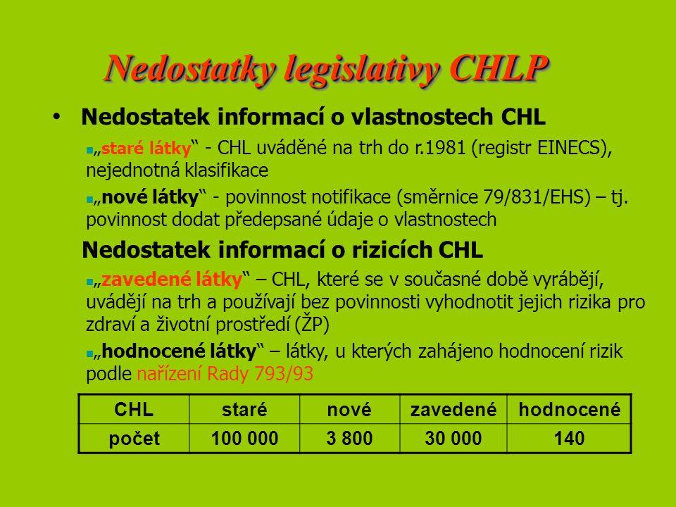 """Nedostatek informací o vlastnostech CHL """" staré látky - CHL uváděné na trh do r.1981 (registr EINECS), nejednotná klasifikace """"nové látky - povinnost notifikace (směrnice 79/831/EHS) – tj."""