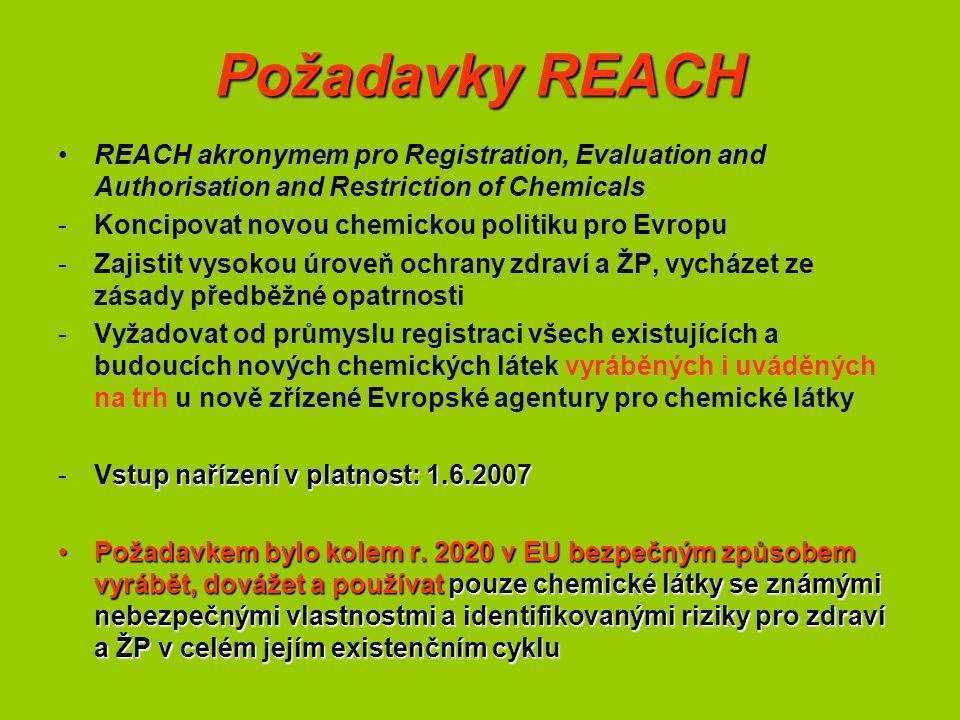 Požadavky REACH REACH akronymem pro Registration, Evaluation and Authorisation and Restriction of Chemicals -Koncipovat novou chemickou politiku pro Evropu -Zajistit vysokou úroveň ochrany zdraví a ŽP, vycházet ze zásady předběžné opatrnosti -Vyžadovat od průmyslu registraci všech existujících a budoucích nových chemických látek vyráběných i uváděných na trh u nově zřízené Evropské agentury pro chemické látky stup nařízení v platnost: 1.6.2007 -Vstup nařízení v platnost: 1.6.2007 Požadavkem bylo kolem r.