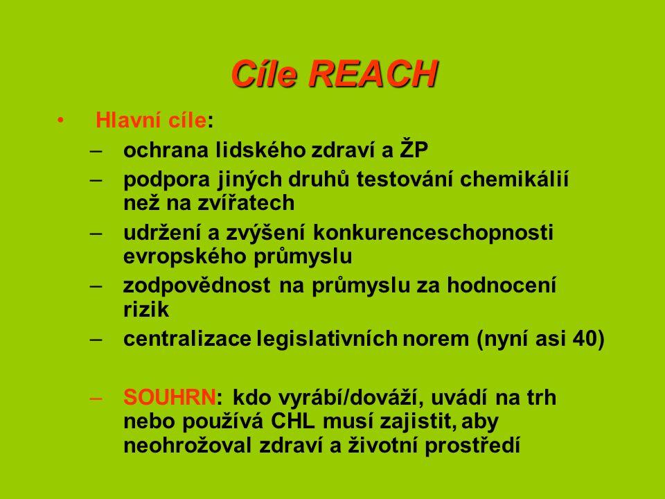 Cíle REACH Hlavní cíle: –ochrana lidského zdraví a ŽP –podpora jiných druhů testování chemikálií než na zvířatech –udržení a zvýšení konkurenceschopnosti evropského průmyslu –zodpovědnost na průmyslu za hodnocení rizik –centralizace legislativních norem (nyní asi 40) –SOUHRN: kdo vyrábí/dováží, uvádí na trh nebo používá CHL musí zajistit, aby neohrožoval zdraví a životní prostředí