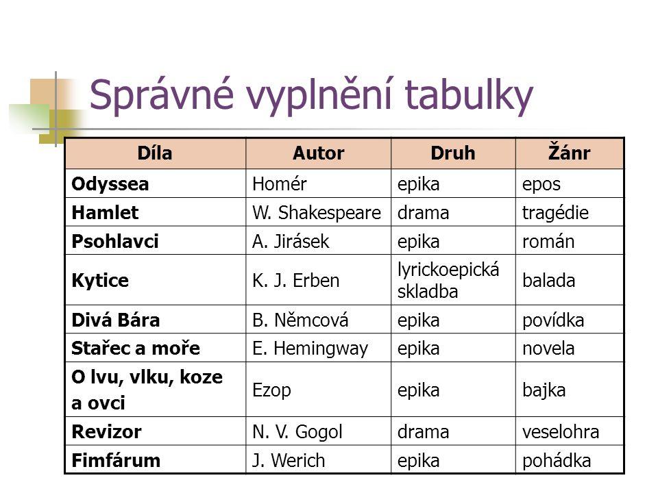 Správné vyplnění tabulky DílaAutorDruhŽánr OdysseaHomérepikaepos HamletW.
